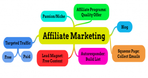 Affiliate Marketing Mind-Map